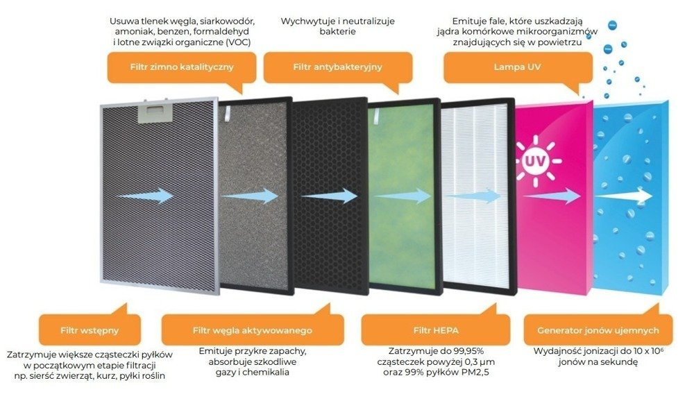 Filtr do oczyszczacza PRIME3 SAP81
